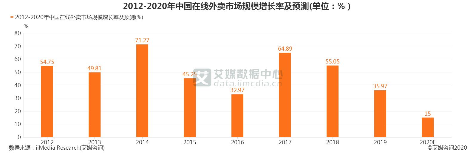 中国在线外卖市场规模
