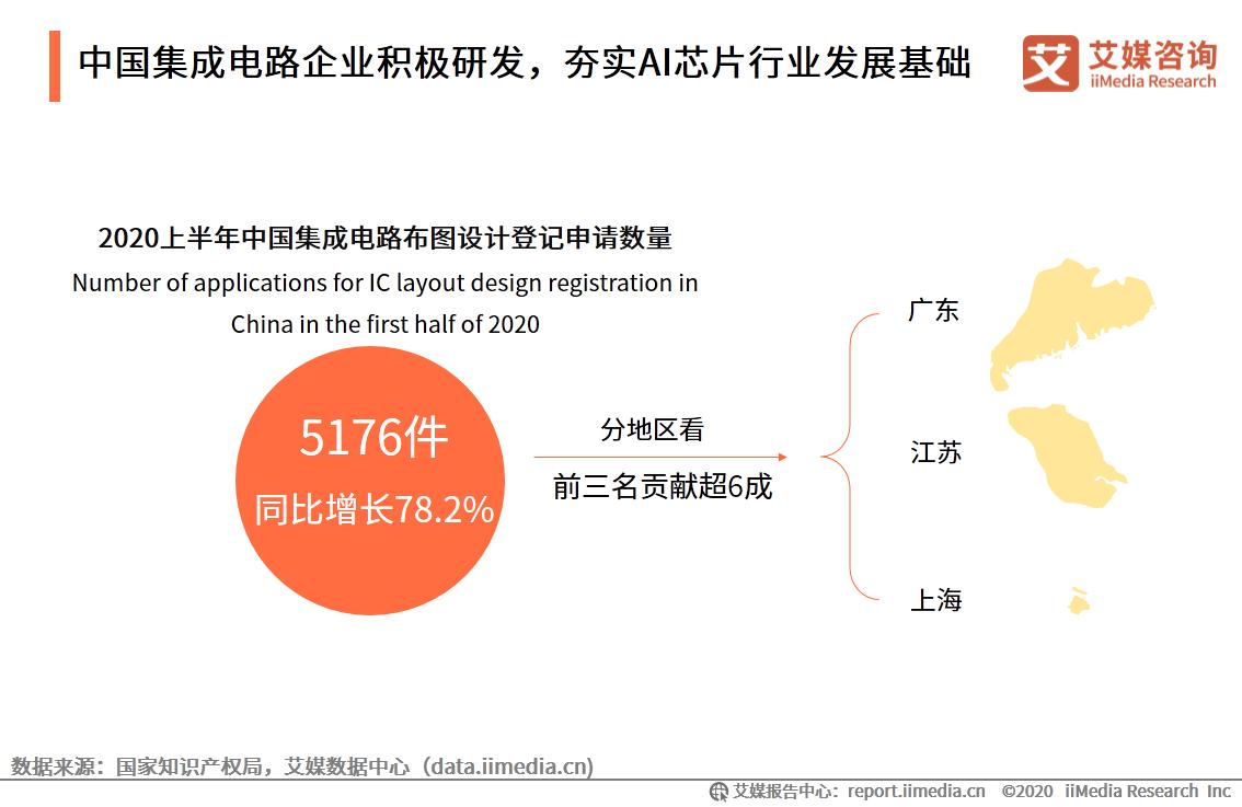 中国集成电路企业积极研发,夯实AI芯片行业发展基础