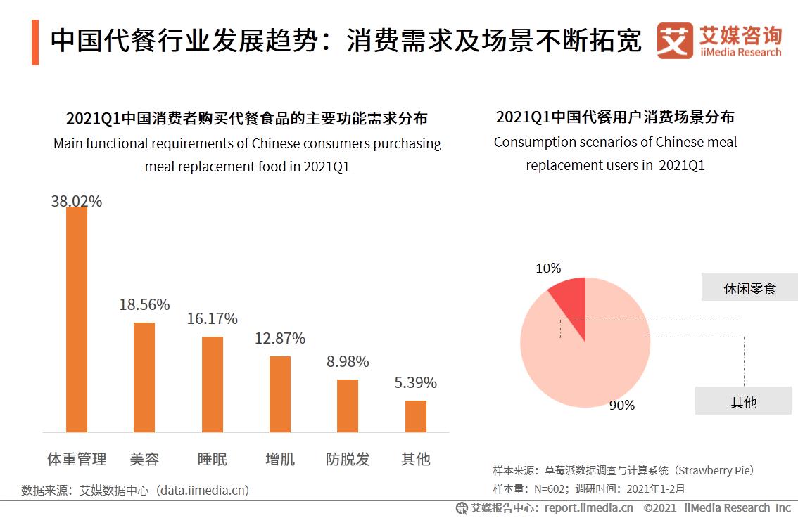 中国代餐行业发展趋势:消费需求及场景不断拓宽
