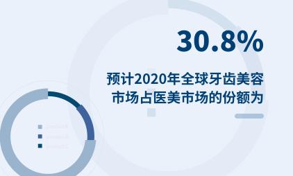 医美行业数据分析:预计2020年全球牙齿美容市场占医美市场的份额为30.8%
