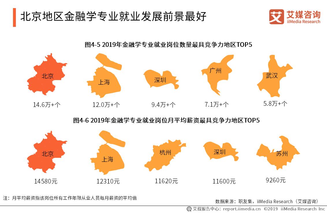 五大热门专业就业地图:发展前景最好的地区是哪里?
