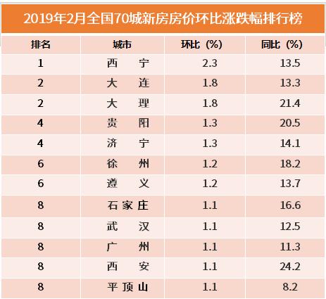 行业情报|2月全国70城新房房价涨跌排行榜:西宁问鼎榜首,西安涨幅回落