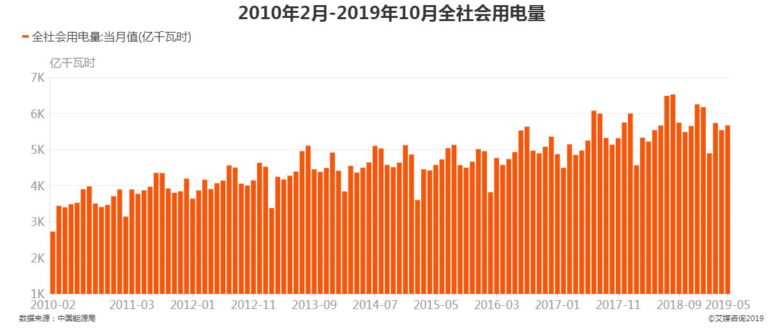 2010年2月-2019年10月全社会用电量