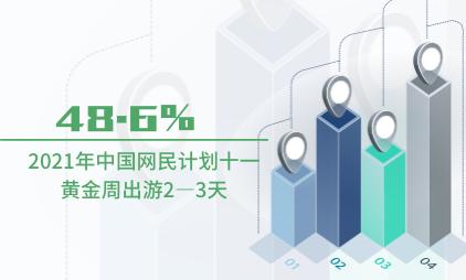 国庆出行数据分析:2021年中国48.6%网民计划十一黄金周出游2—3天