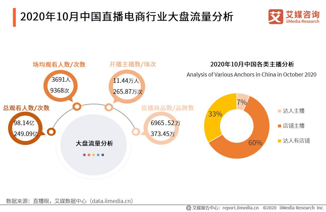 2020年10月中国直播电商总观看次数达249.09亿次