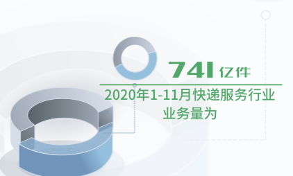 邮政行业数据分析:2020年1-11月快递服务行业业务量为741亿件