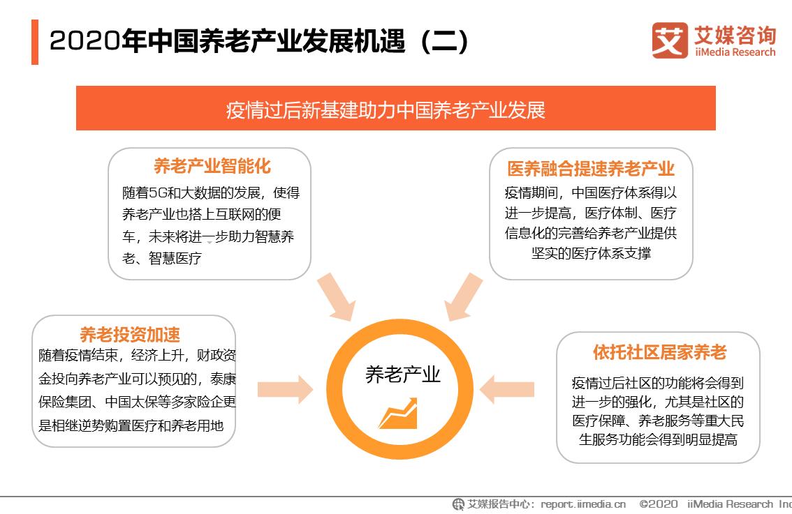 2020年中国养老产业发展机遇(二)