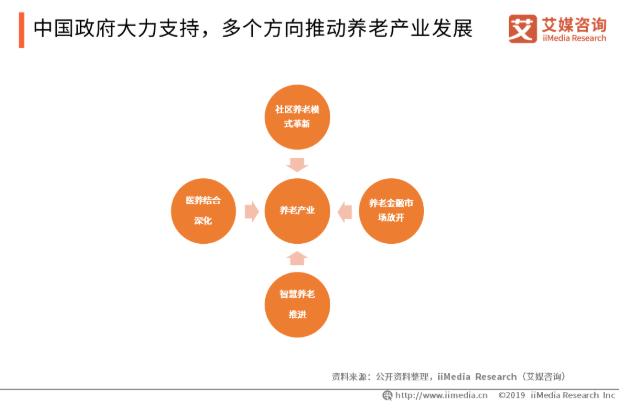 2019中国养老产业发展现状及潜力分析