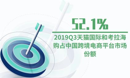 跨境电商行业数据分析:2019Q3天猫国际和考拉海购占中国跨境电商平台52.1%市场份额