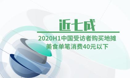 地摊经济行业数据分析:2020H1中国近七成受访者购买地摊美食单笔消费40元以下