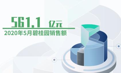房地产行业数据分析:2020年5月碧桂园销售额为561.1亿元