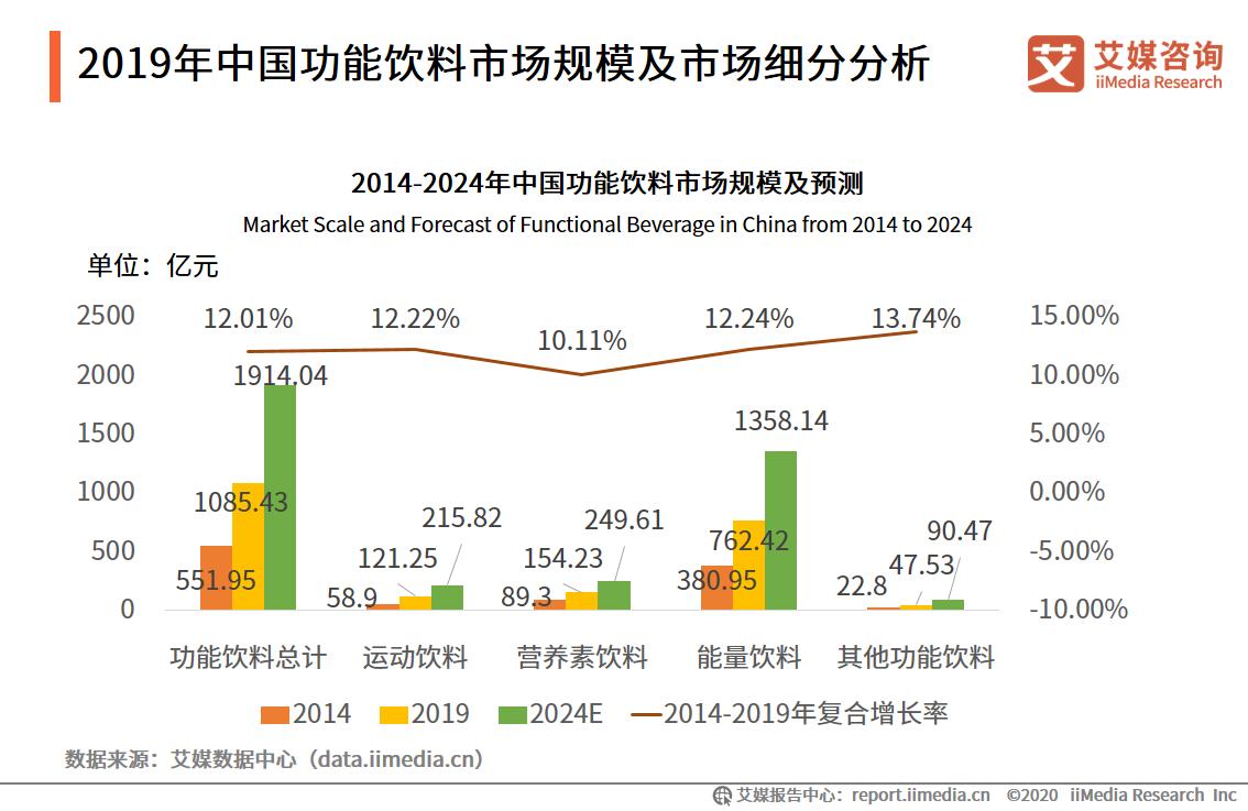 2019年中国功能饮料市场规模及市场细分分析