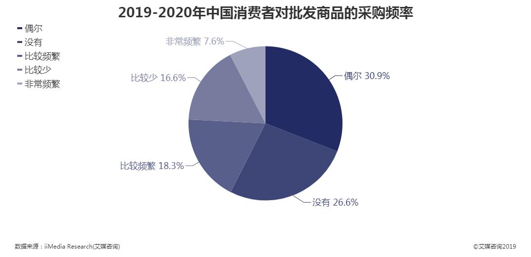 2019-2020年中国消费者对批发商品的采购频率