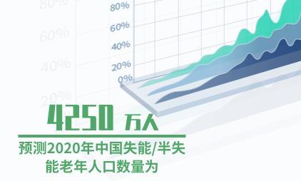 医疗行业数据分析:预测2020年中国失能/半失能老年人口数量为4250万人
