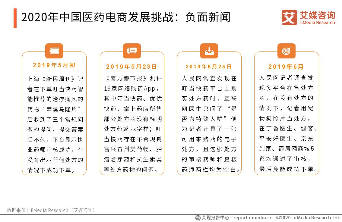 2020年中国医药电商发展挑战:负面新闻