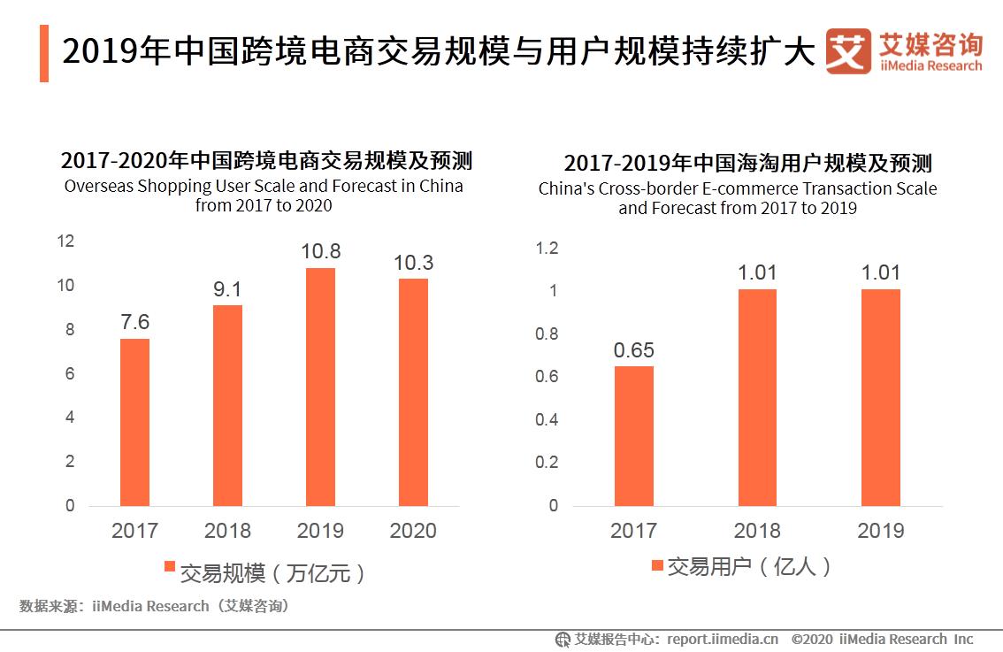 2019年中国跨境电商交易规模与用户规模持续扩大