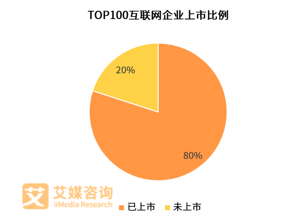 艾媒榜单|2018中国互联网企业价值榜TOP100(图4)