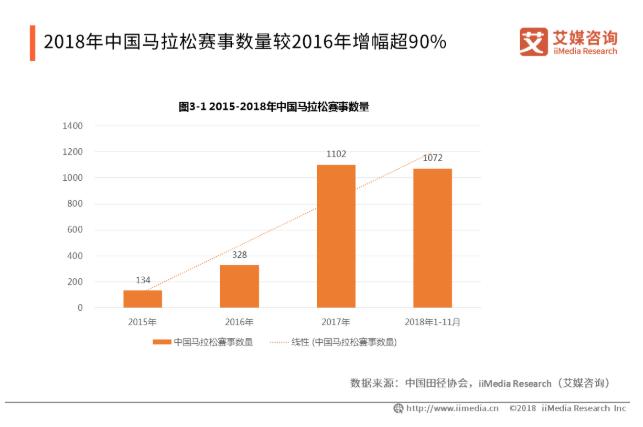2019中国马拉松产业发展概况及趋势解读