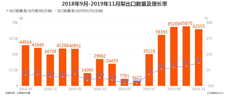 2019年1-11月中国梨出口数量及增长率