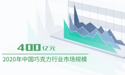 零食行业数据分析:2020年中国巧克力行业市场规模将达400亿元