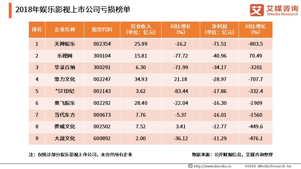 """2018娱乐影视上市公司亏损榜:17家企业合计亏损超310亿,天神娱乐成""""亏损王"""""""