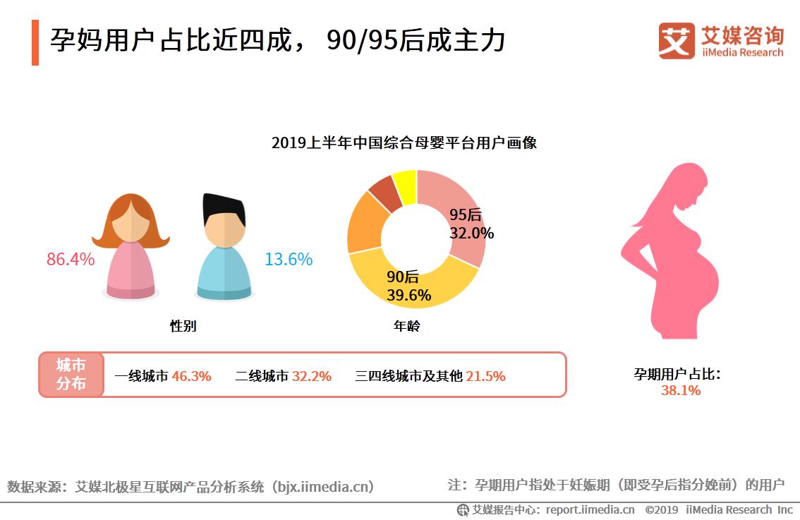 孕妈用户占比近四成, 90/95后成主力