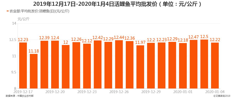 2019年12月17日-2020年1月4日活鲤鱼平均批发价
