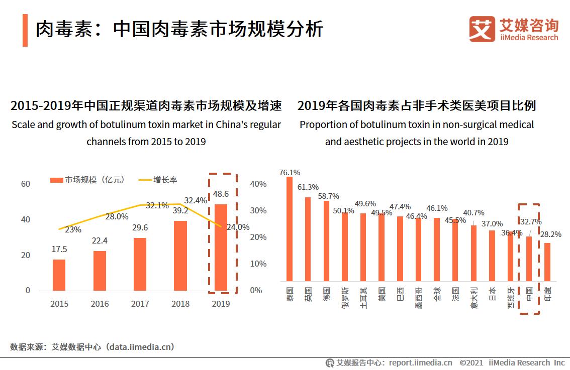 肉毒素:中国肉毒素市场规模分析
