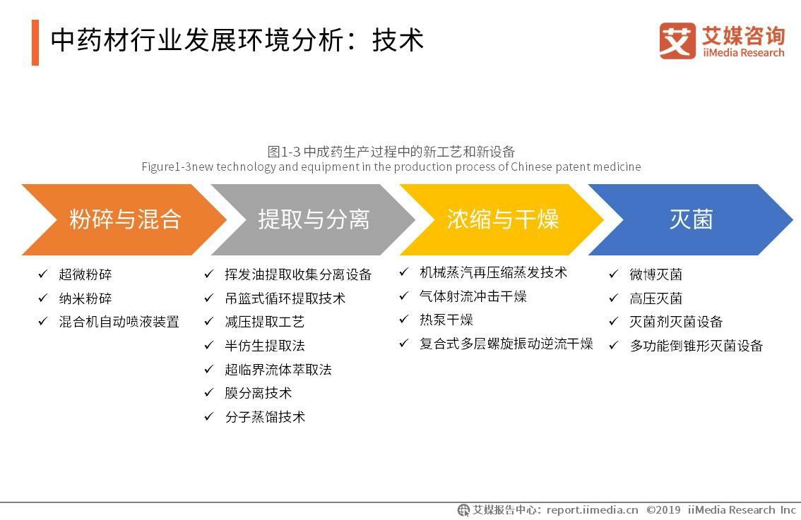 中药材行业发展环境分析:技术