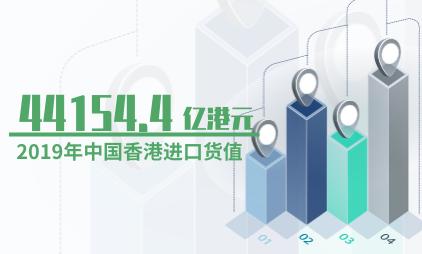 对外贸易数据分析:2019年中国香港进口货值44154.4亿港元