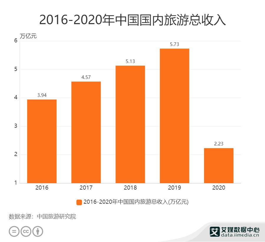 2016——2020年中国国内旅游总收入