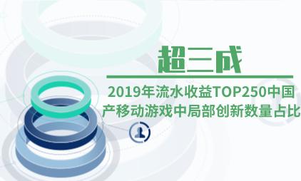 游戏行业数据分析:2019年流水收益TOP250中国产移动游戏中局部创新数量占比超三成