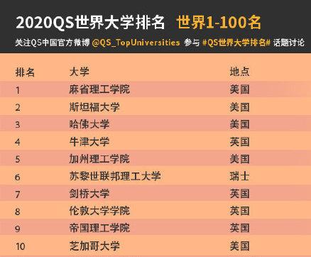 2020 QS世界大学排名发布:12所中国高校进前100,清华北大创历史
