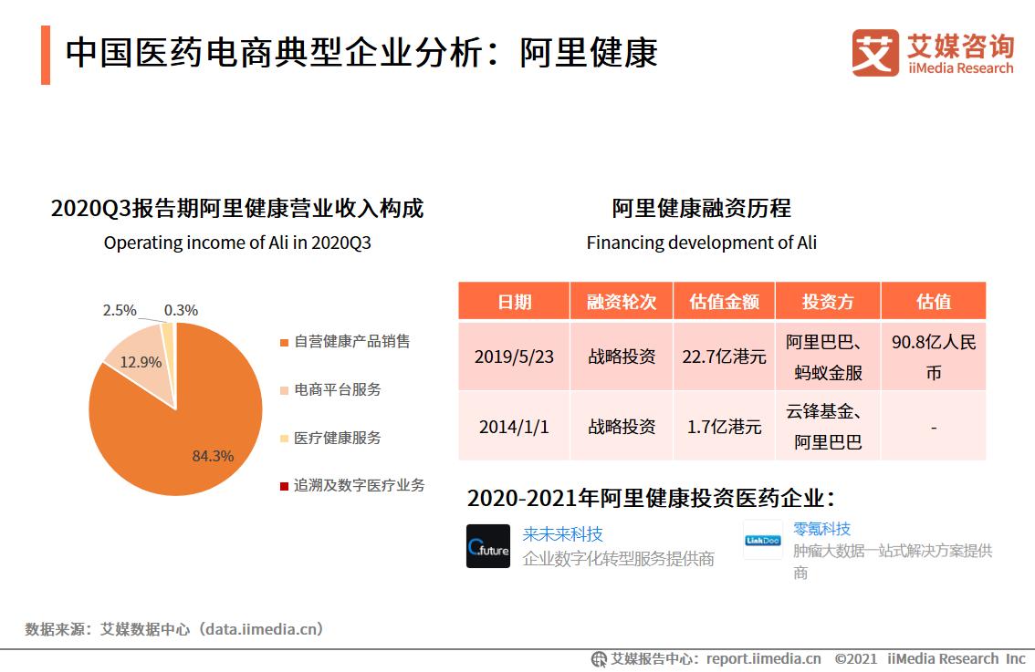 中国医药电商典型企业分析:阿里健康