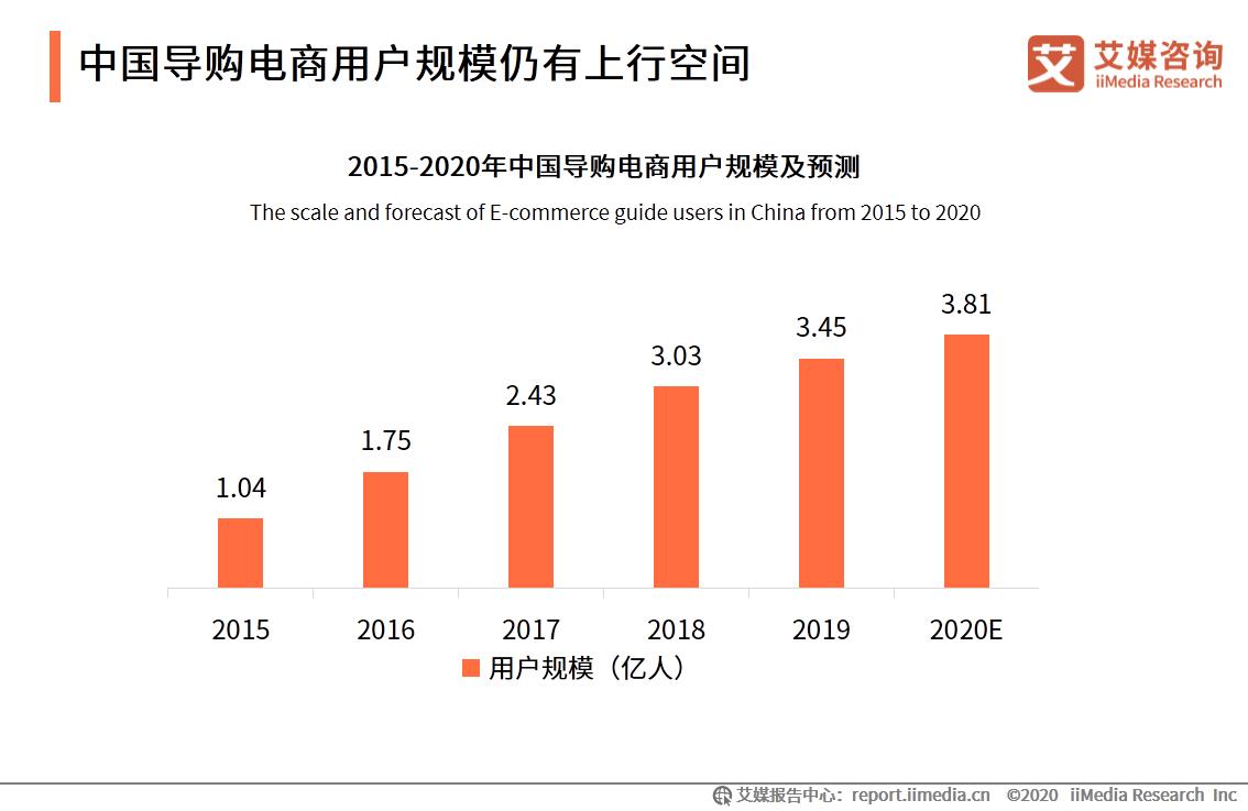 中国导购电商用户规模仍有上行空间