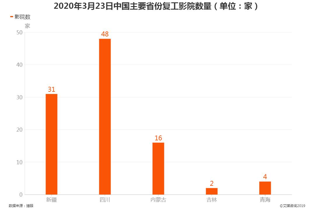 2020年3月23日中国主要省份复工影院数量