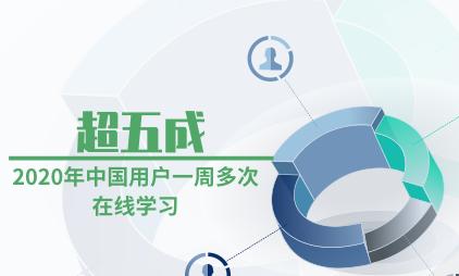 知识付费行业数据分析:2020年中国超五成用户一周多次在线学习