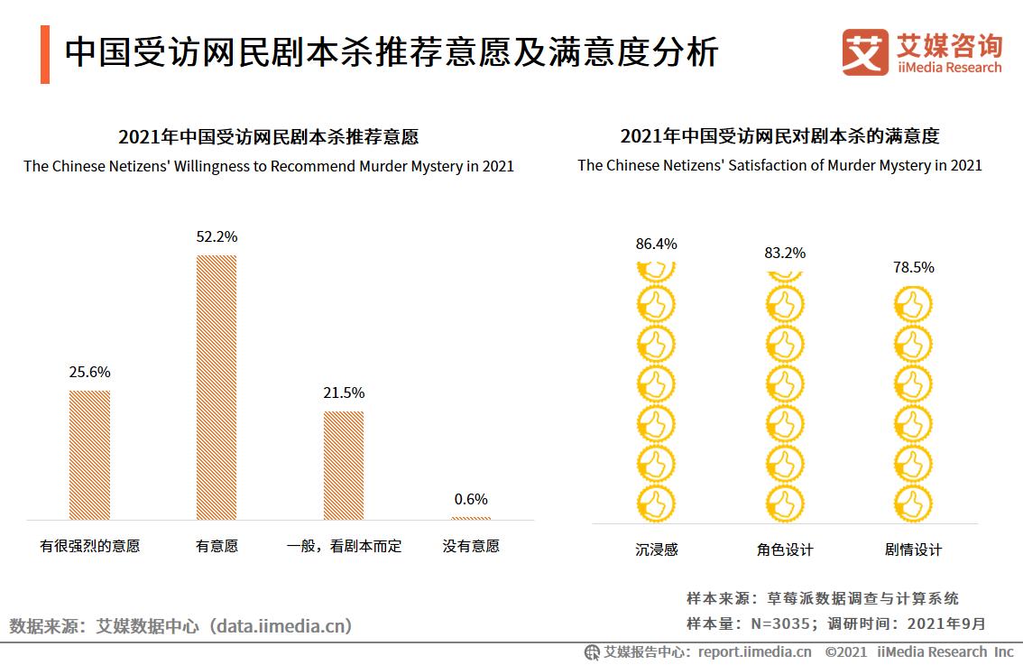 中国受访网民剧本杀推荐意愿及满意度分析