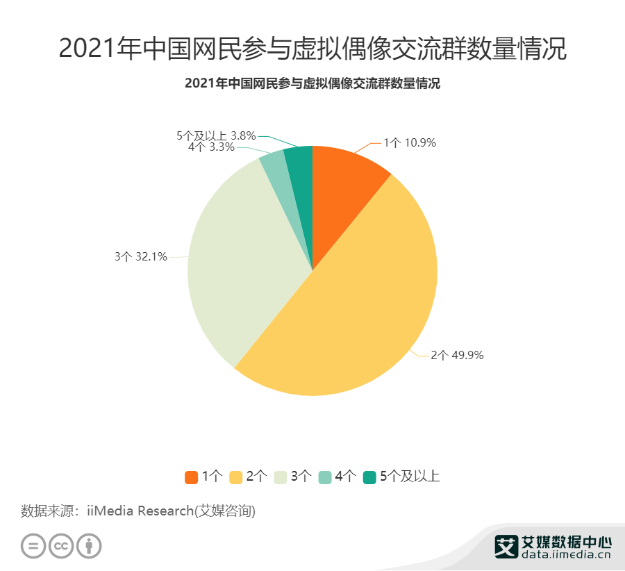 2021年中国网民参与虚拟偶像交流群数量情况