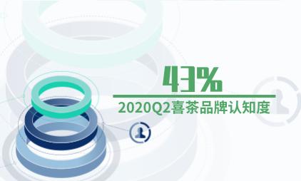 新式茶饮行业数据分析:2020Q2喜茶品牌认知度为43%