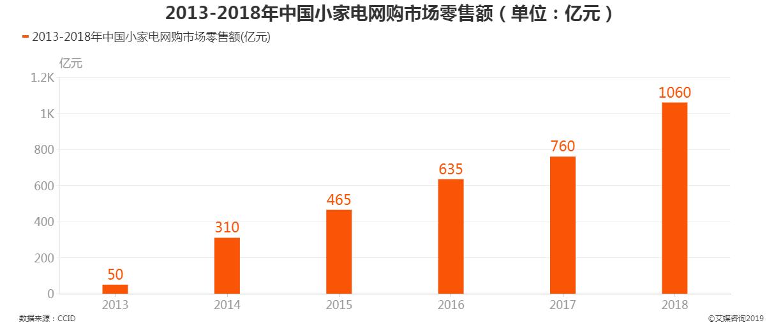 2013-2018年中国小家电网购市场零售额