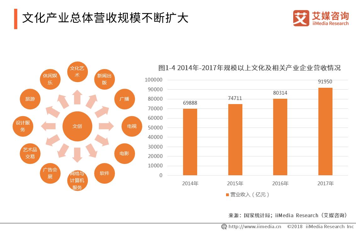 2019中国文化创意产业发展背景及趋势分析