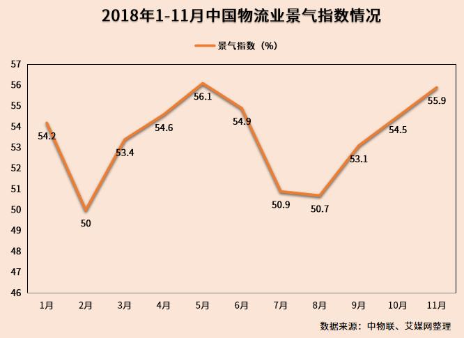 行业情报|再次攀升高位,2018年11月中国物流业景气指数55.9%