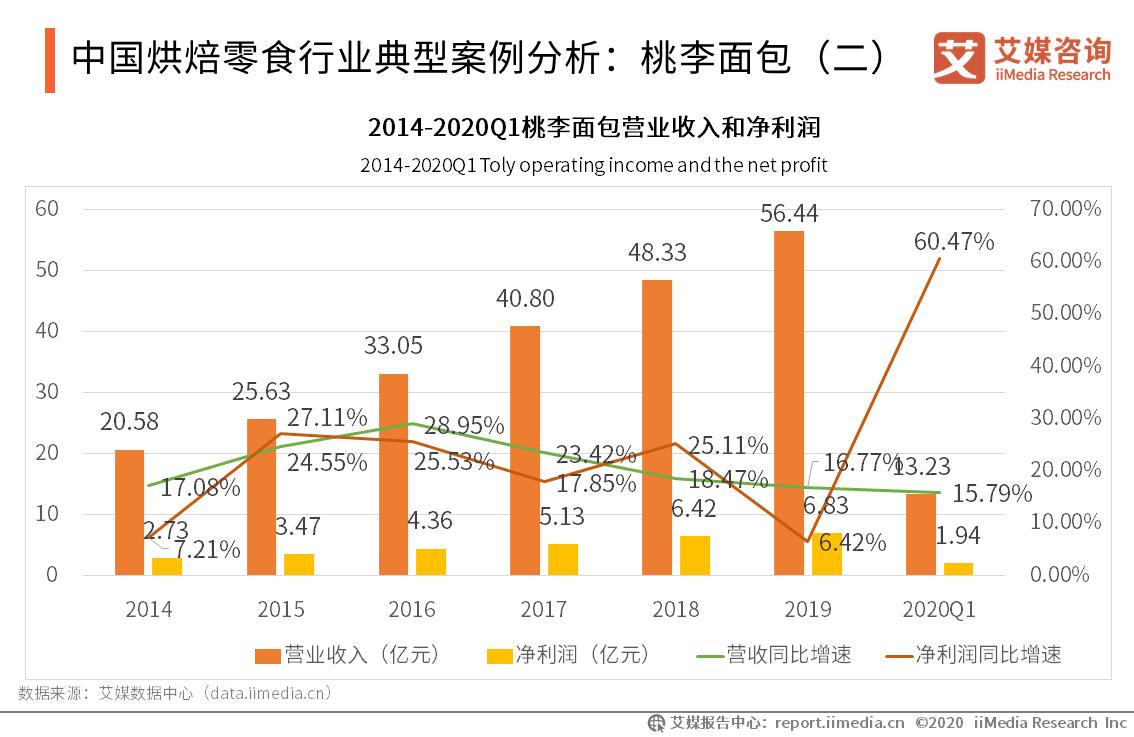 中国烘焙零食行业典型案例分析:桃李面包(二)