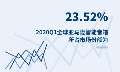 智能音箱行业数据分析:2020Q1全球亚马逊智能音箱所占市场份额为23.52%