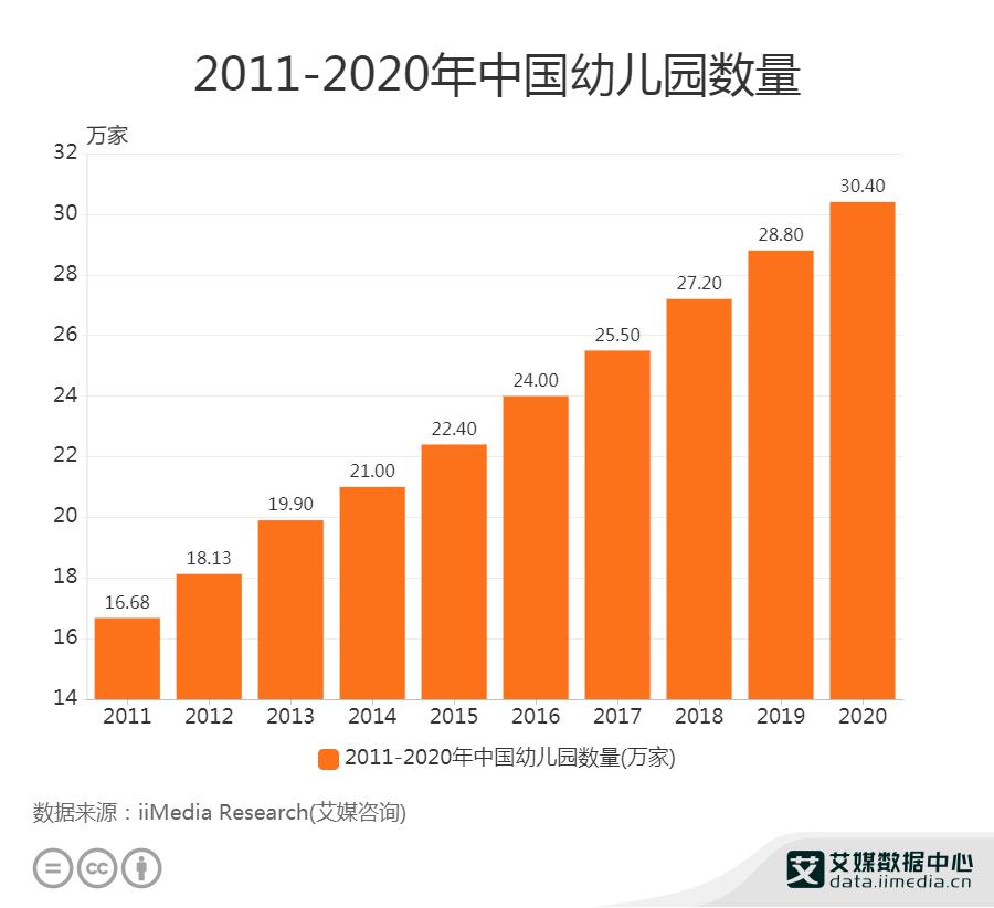 2020年中国幼儿园数量达30.40万家