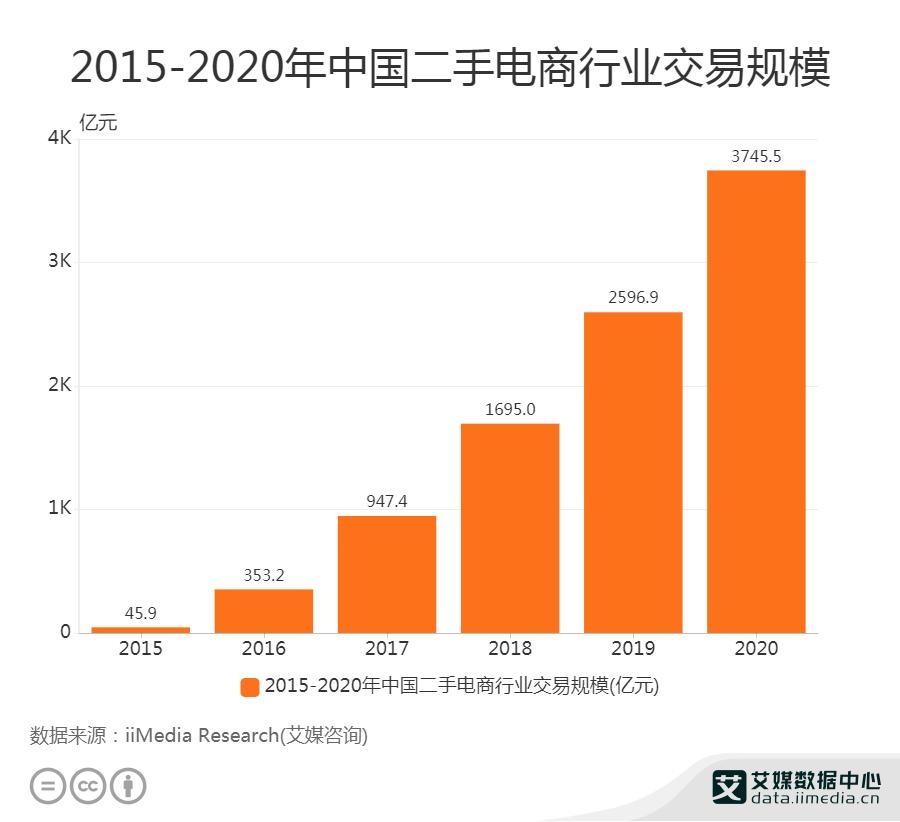 2020年中国二手电商行业交易规模达3745.5亿元