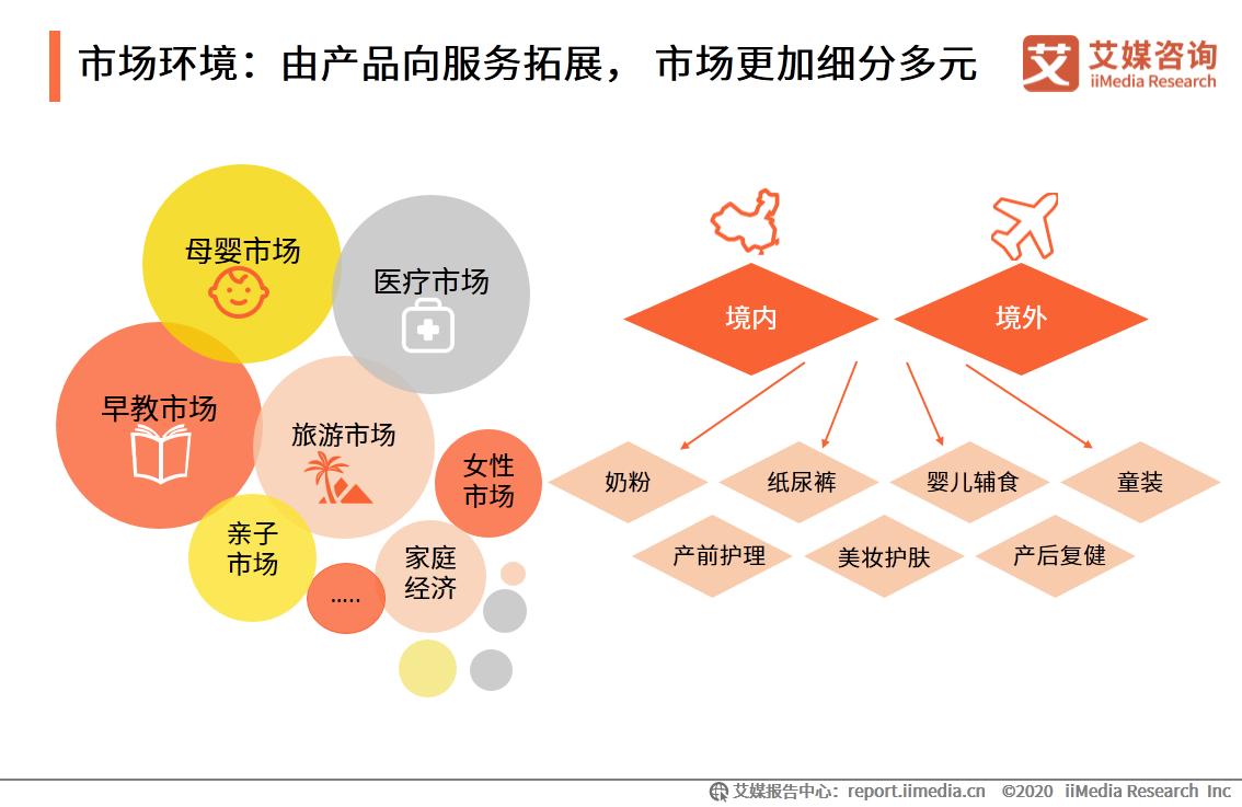 市场环境:由产品向服务拓展, 市场更加细分多元