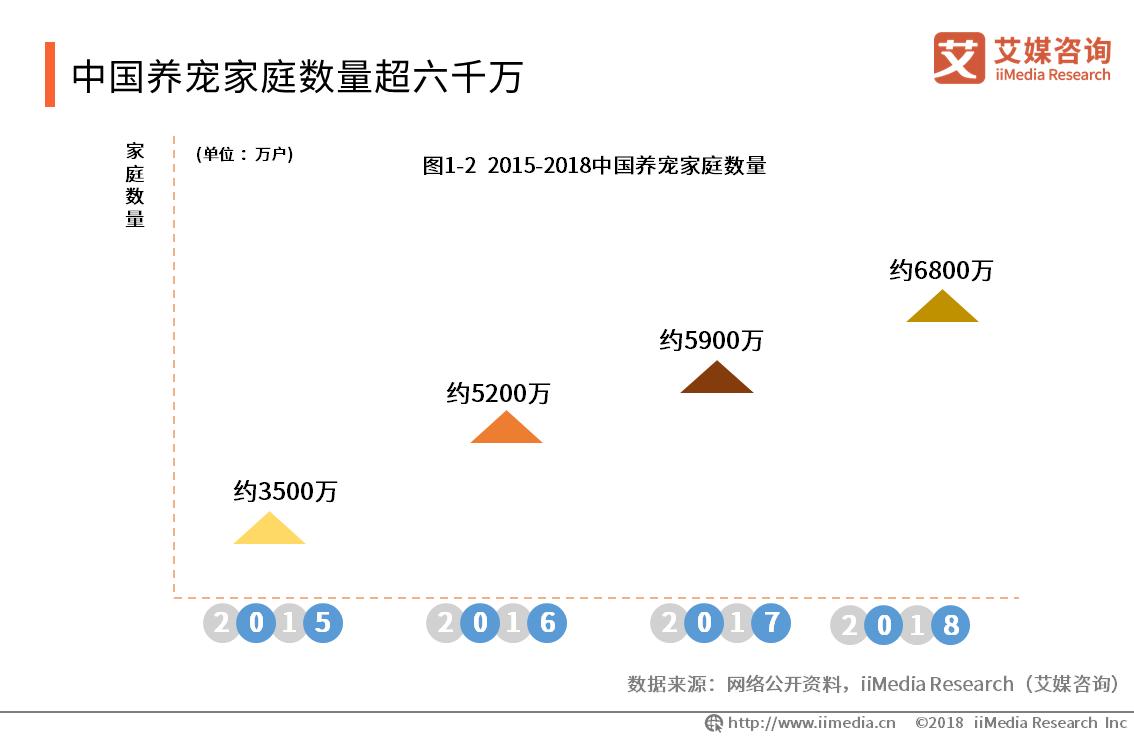 中国养宠家庭数量超六千万