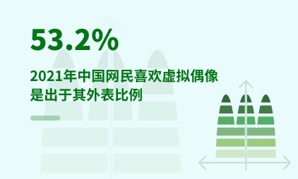 文娱行业数据分析:2021年中国53.2%网民喜欢虚拟偶像是出于其外表